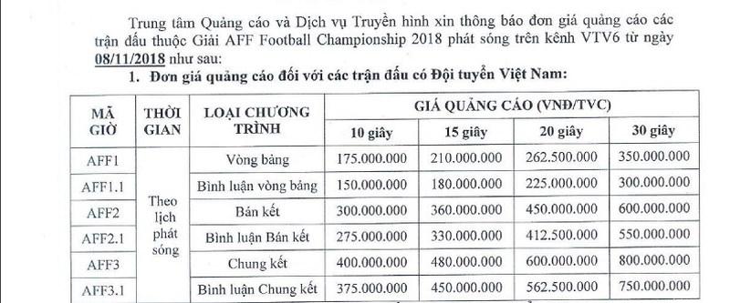 Giá quảng cáo tại AFF Cup: 800 triệu trận chung kết, 350 triệu vòng bảng cho 30 giây