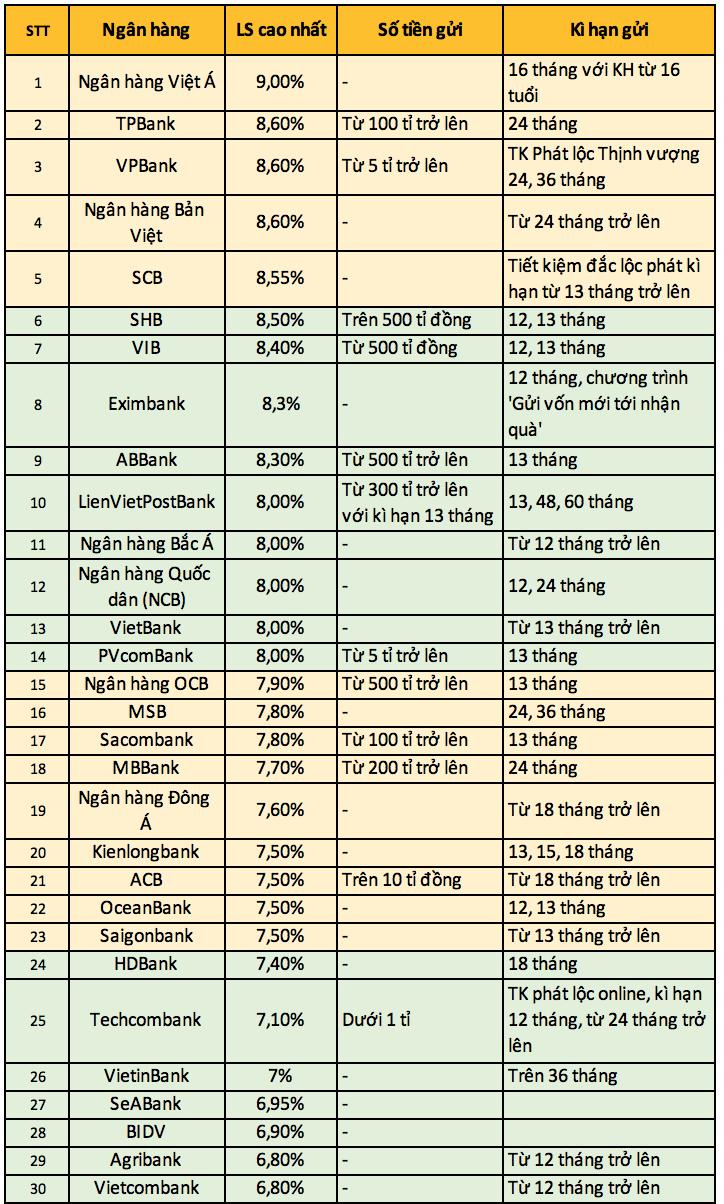 Ngân hàng nào đang sở hữu mức lãi suất cao nhất trong tháng 5?