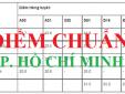 Cập nhật điểm chuẩn các trường đại học ở TP. Hồ Chí Minh