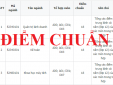 Đại học Sư phạm Kỹ thuật Nam Định công bố điểm chuẩn 2017