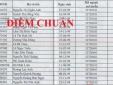 Đại học Y Dược Thái Nguyên công bố danh sách thí sinh tuyển thẳng