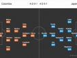 Kết quả, tỷ số trận Colombia vs Nhật Bản: Vinh danh người châu Á