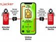 Phát hiện lỗ hổng mới trong thẻ SIM cho phép tin tặc kiểm soát điện thoại