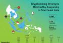 Ngăn chặn hàng triệu mã độc đào tiền ảo trong các doanh nghiệp Đông Nam Á