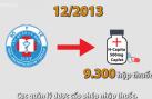 Đường nhập lậu 9.300 hộp thuốc giả của công ty Pharma
