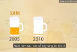 Người Việt uống bia rượu ngày càng nhiều