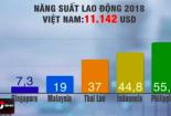 Năng suất lao động của Việt nam còn kém hơn so với các nước trong khu vực