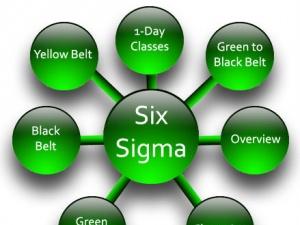 Lean Six Sigma - LSS là gì?