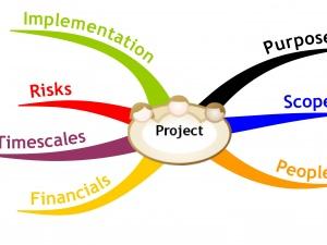 Các bước đề ra kế hoạch quản lý chất lượng dự án