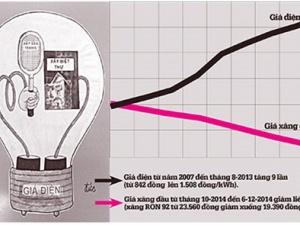 Xăng dầu giảm, điện lại đòi tăng giá!