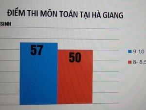 Điểm thi cao bất thường tại Hà Giang: Nhiều cán bộ có thể bị truy cứu trách nhiệm hình sự?