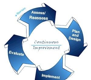 Quá trình và quy trình trong hệ thống quản lý chất lượng
