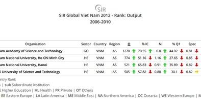 Việt Nam tăng hạng nghiên cứu khoa học thế giới