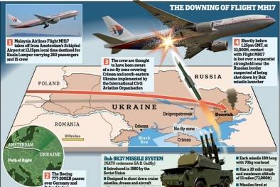 Nguyên nhân nào khiến máy bay Malaysia MH17 rơi?