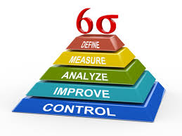 Áp dụng Six Sigma trong doanh nghiệp nhỏ ở Ấn Độ