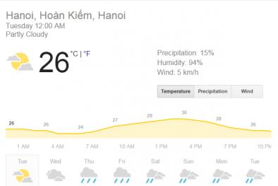 Dự báo thời tiết hôm nay: Hà Nội trời nắng, cảnh báo lũ trên sông Hồng