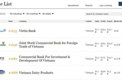 Việt Nam đã có 4 Doanh nghiệp lớn được lọt vào danh sách các Công ty lớn nhất Thế giới