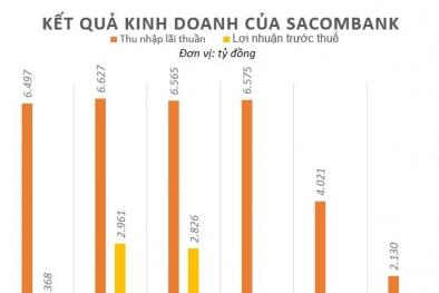 Sacombank tăng lương, 'thưởng nóng' cho hơn 17.000 nhân viên