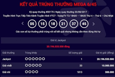 Xổ số Vietlott: Chỉ sau một tuần, giải Jackpot lại 'nổ' hơn 20 tỷ đồng