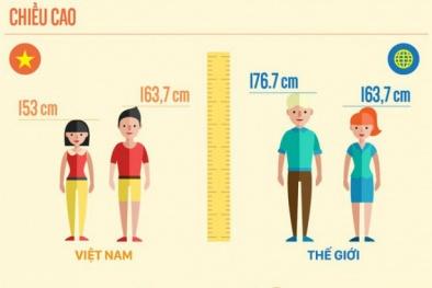 100 năm qua, đàn ông Việt cao thêm được 9,1cm, thấp hơn hàng loạt nước trong khu vực
