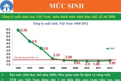 Việt Nam thiếu 4 triệu phụ nữ vào năm 2050 vì thích sinh con trai