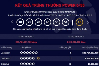 Xổ số Vietlott: Giải Jackpot lại đồng loạt 'nổ' ở An Giang, Bình Dương