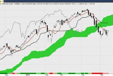 Chứng khoán sáng 14/5: Nhiều cổ phiếu ngân hàng chưa khởi sắc dù VN Index tăng hơn 4 điểm