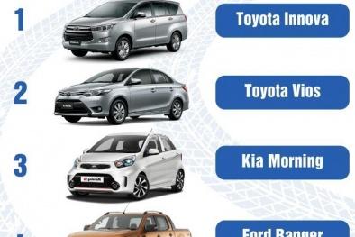 Chiếc ô tô cũ nào được người Việt mua nhiều nhất trong tháng qua?