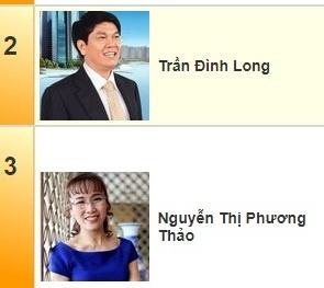 Nữ tỷ phú Vietjet bị mất vị trí 2 top giàu chứng khoán vào tay đại gia Hòa Phát