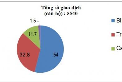 Bất ngờ: Người Hà Nội mua nhà giá rẻ nhiều hơn so với nhà trung và cao cấp
