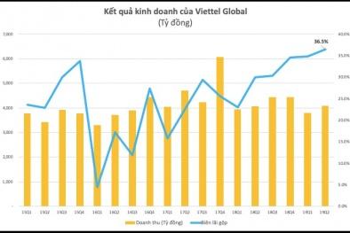 Lợi nhuận quý 2 của Viettel Global đạt mức kỷ lục, vượt 1.000 tỷ đồng