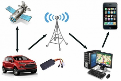 Mua thiết bị định vị cho ô tô cẩn trọng những gì?