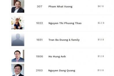 6 tỷ phú USD Việt Nam trong danh sách mới nhất của Forbes là ai?