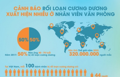 [INFOGRAPHIC] Rối loạn cương dương: Thành phố gấp 13 lần nông thôn