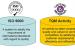 Để nâng cao năng suất, doanh nghiệp nên áp dụng TQM hay ISO 9000?